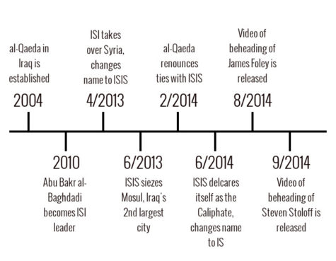 Islamic State of Iraq and Syria: A threat to nations