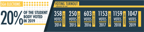 More students would vote in student elections if they felt their concerns were being addressed