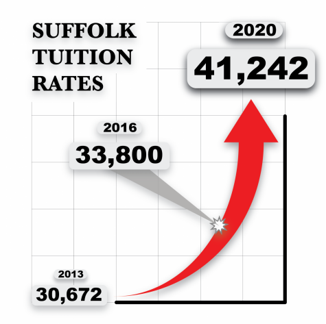 Suffolk administration says there's no break in tuition hike