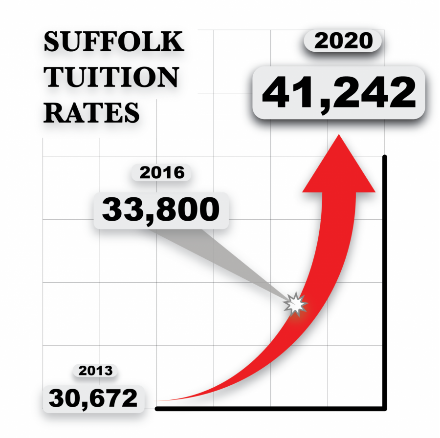 Suffolk+administration+says+there%E2%80%99s+no+break+in+tuition+hike