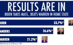 Super Tuesday sees Biden surge; Warren, Sanders drag