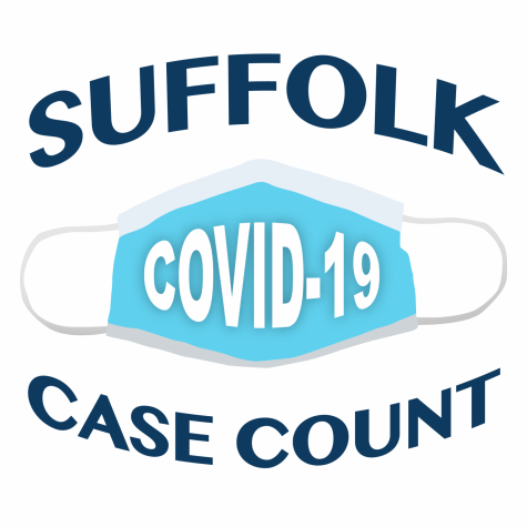 Suffolk sees fewest new cases this semester